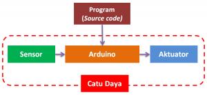 Skema proyek arduino