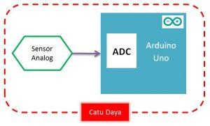 Skematik pin analog dengan fasilitas ADC
