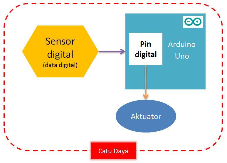 Skematik pin digital arduino sebagai INPUT dan OUTPUT